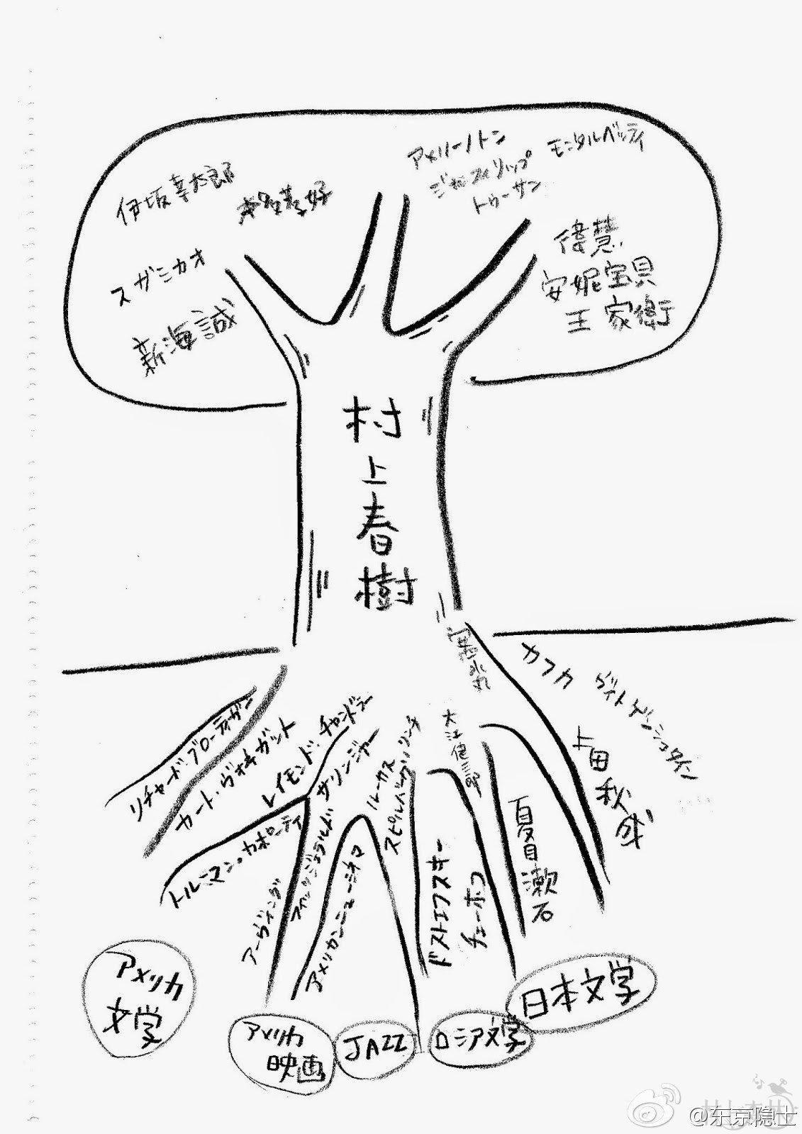 """树上结着所谓""""村上小孩""""的果实."""